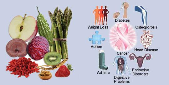 Specific Foods & Diseases